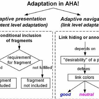 (PDF) Web-based educational hypermedia