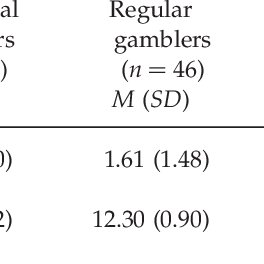 (PDF) Numerical Reasoning Ability and Irrational Beliefs