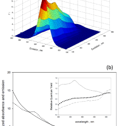 a excitation emission matrix for a suspension of qd605 with organic surfaces  [ 850 x 1365 Pixel ]