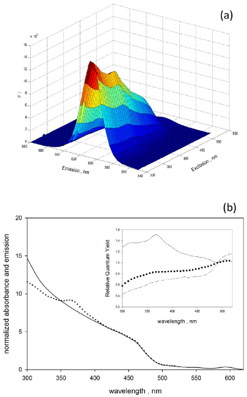 hight resolution of  a excitation emission matrix for a suspension of qd605 with organic surfaces