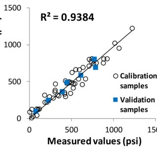 (PDF) Correlating Molecular Weight Distributions to