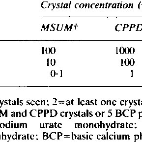 Calcium pyrophosphate dihydrate crystals extracted from
