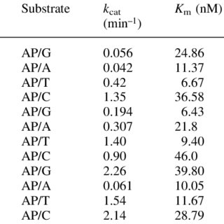 (PDF) Characterization of AP lyase activities of