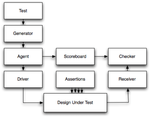 Verification environment with all the layers (Courtesy