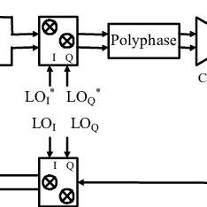 Input impedance of quadrature passive mixer versus