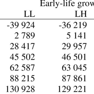 (PDF) The economic consequences of early-life nutritional