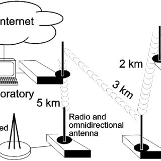 Diagram of the instrumentation for a wireless sensor