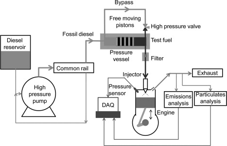 Schematic showing operation of the low volume fuel system