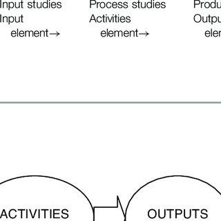 (PDF) Program evaluation models and related theories: AMEE