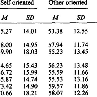 (PDF) Perfectionism in the Self and Social Contexts