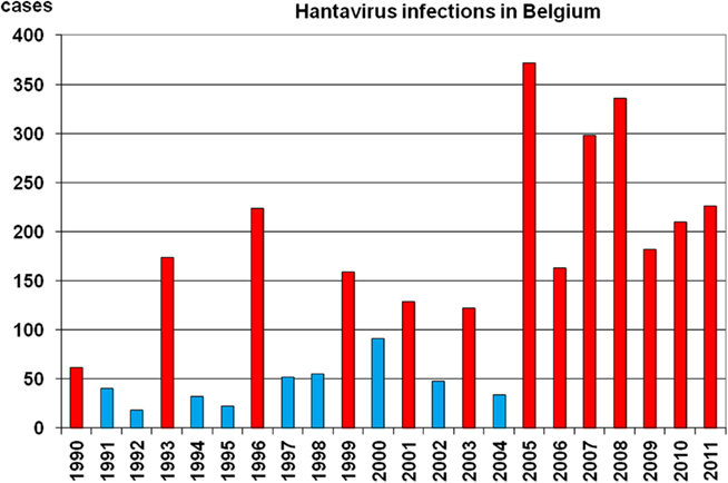 Yearly number of hantavirus cases in Belgium as diagnosed by the ...