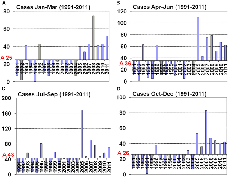 Average of seasonal hantavirus cases and seasonal distribution ...