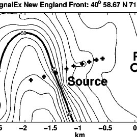 Timeline of LFM probe signals ͑ labeled P ͒ and acoustic