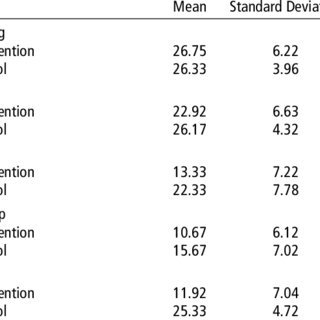 CDI Scores: Intervention and Control Groups' Means and