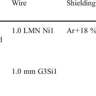 Metal transfer process and current and voltage waveforms