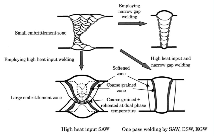 Schematically shown sections of weld joints of heavy