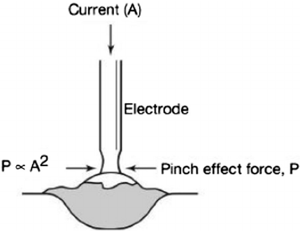 Pinch effect during short-circuiting transfer (Nadzam 2006
