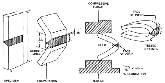 A schematic view of a bend test (a) and an overview