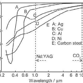 Hot crack sensitivity of aluminium alloys (Dausinger et al