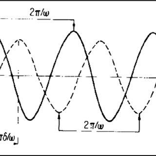 Stiffness against temperature. Source: DMA User Manual