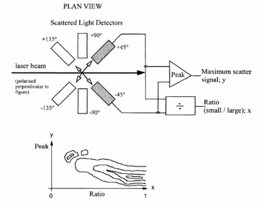 A schematic diagram of the instrument which Diehl et al