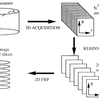 (PDF) Exact and Approximate Rebinning Algorithms for 3-D