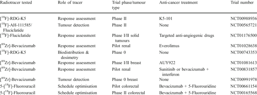 Early phase oncology clinical trials involving anti-angiogenic PET tracers | Download Table