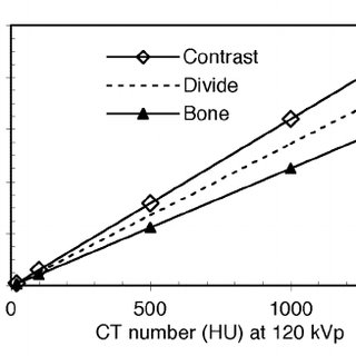 Bilinear scaling factors used to convert CT numbers to
