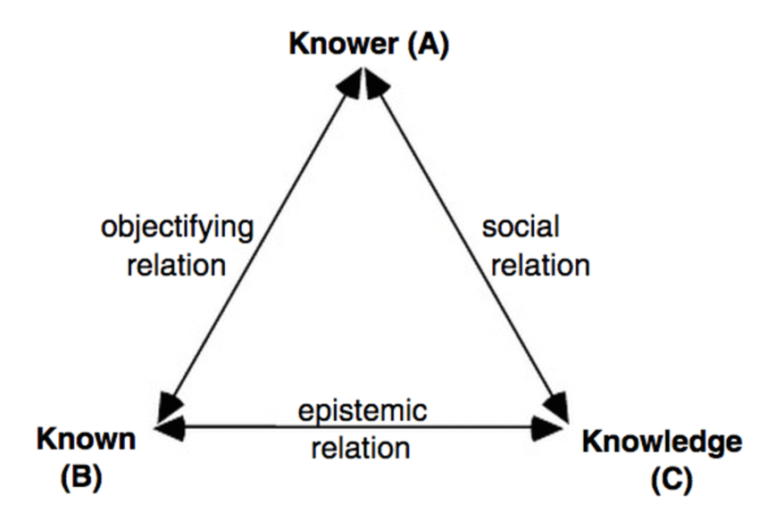 Figure A1.1: Three relations of knowledge claims