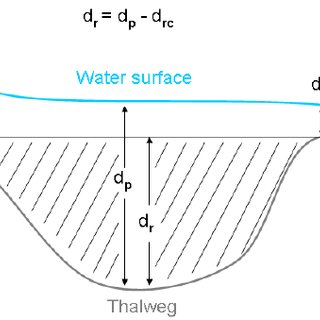 Profile of a pool and locations to measure when