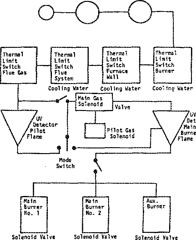 Overall logic diagram for the flame-safety interlock