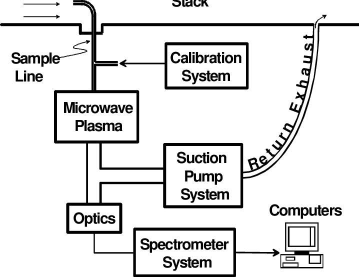 Block diagram of the microwave-plasma continuous emissions