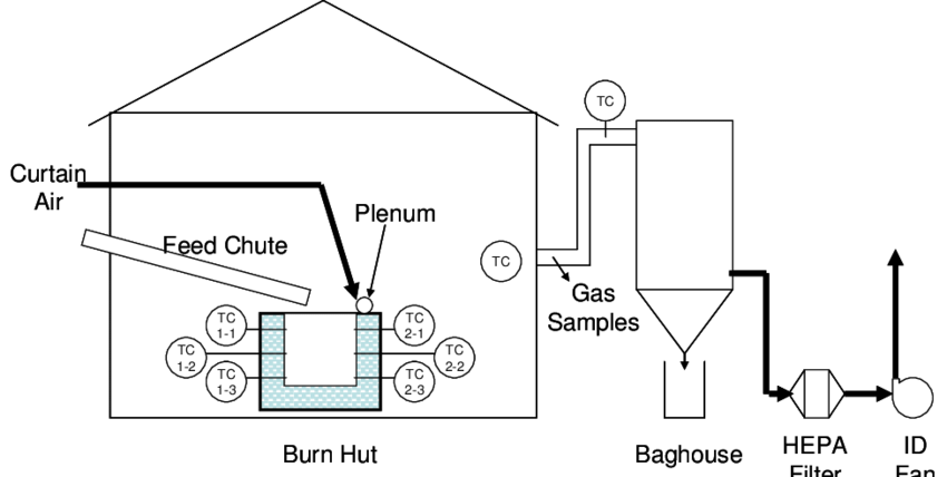 Pilot-Scale Air Curtain Burner Test System Flow Schematic