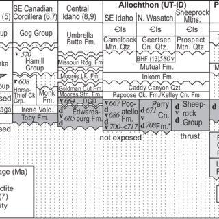 "(PDF) Middle Cryogenian (""Sturtian"") Pocatello Formation"