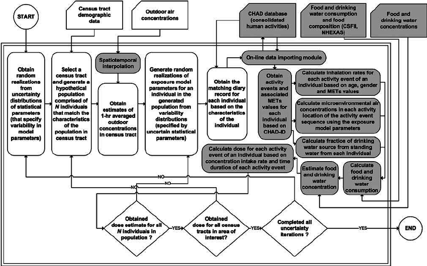 Structure of a source-to-dose Population-Based Exposure