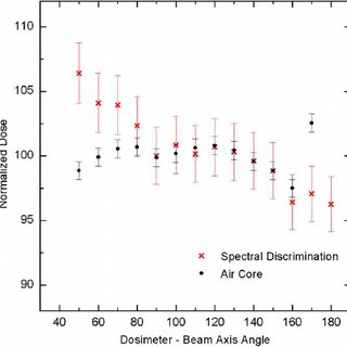 The central axis percentage depth dose of a 6 MV photon