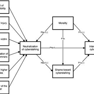 (PDF) Understanding and predicting cyberstalking in social