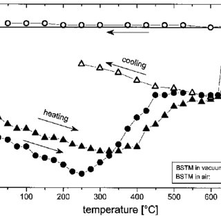 (PDF) A New Low Friction Concept for High Temperatures