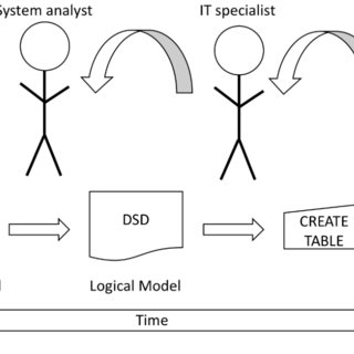 (PDF) Structured Spreadsheet Modelling and Implementation
