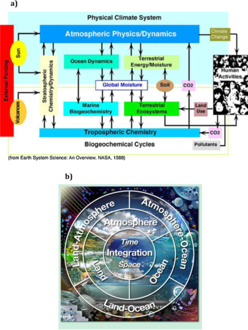small resolution of  a a conceptual model of the earth system from nasa s earth system sciences committee