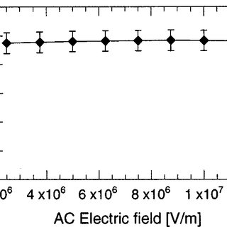 (PDF) Properties of AlN Thin Films for Piezoelectric