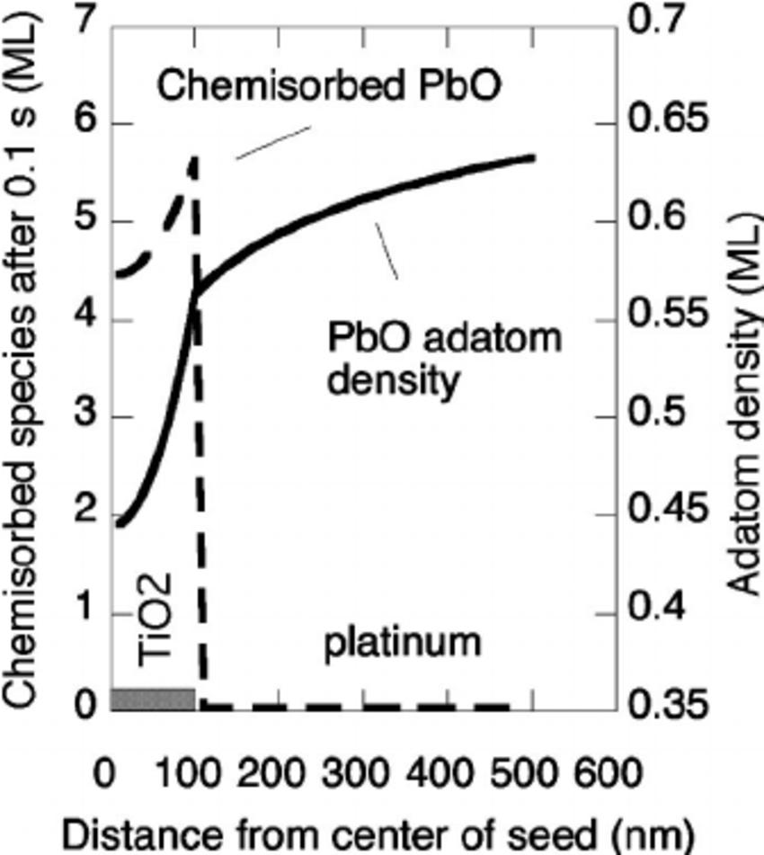 Model of the PbO adatom density and chemisorbed PbO for