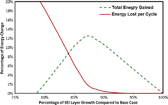 Battery Energy Storage System (BESS) and Battery