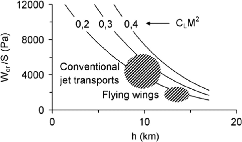 Wing loading versus cruise conditions for a BWB and