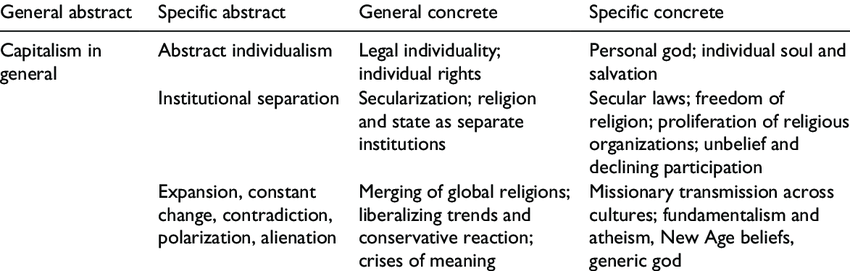 development of religion in