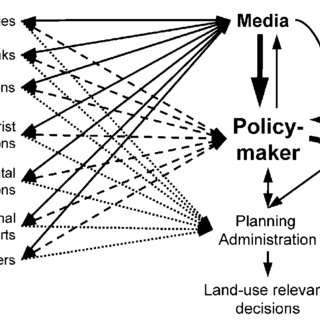 (PDF) The strategic, dynamic and integrated urban land use