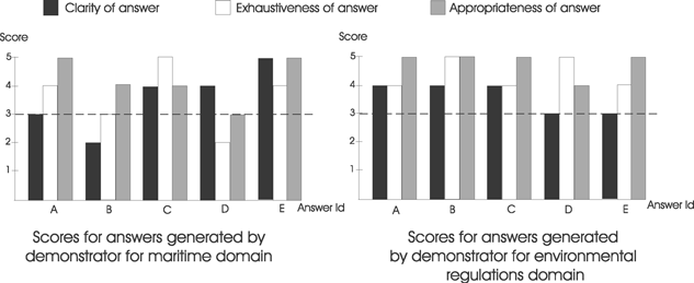 Results of the conceptual retrieval answer evaluation