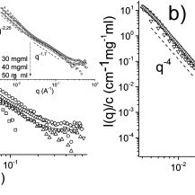 Reduced intensity (I/c) as a function of momentum transfer
