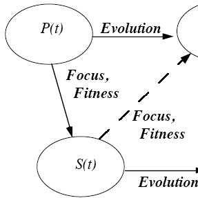 (PDF) The Sensemaking-coevolution-implementation theory of