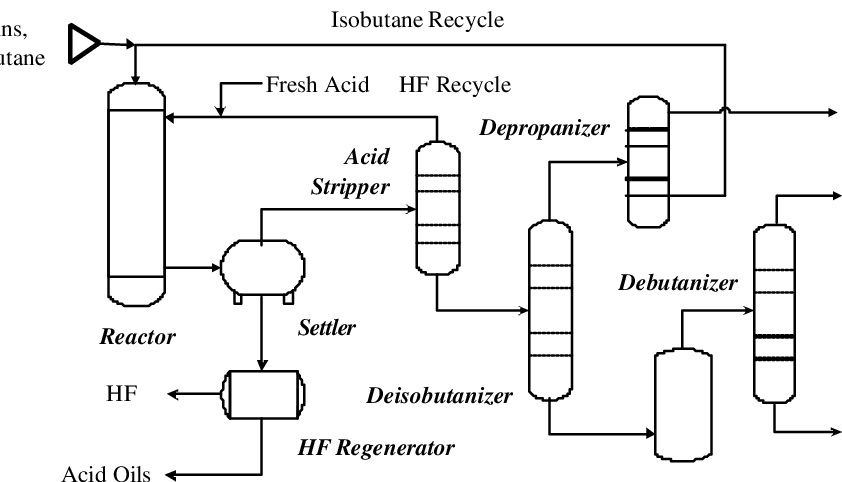 shows a process schematic for hydrofluoric acid (HF